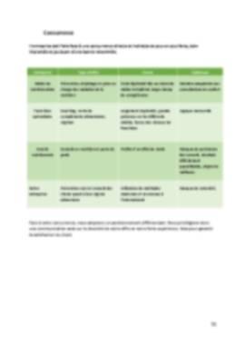 Business Plan Cabinet-de-dietetique Page 11