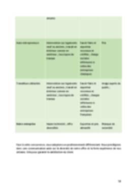 Business Plan Peintre-en-batiment Page 12